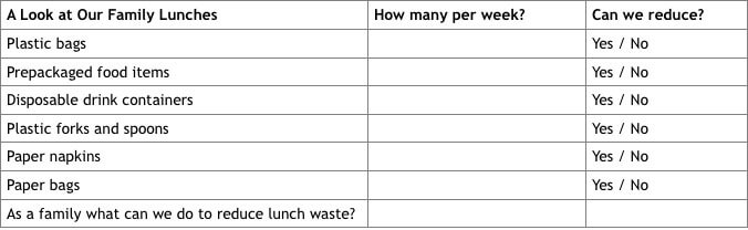 Bentology Healthy Lunches Quiz: Waste Reduction